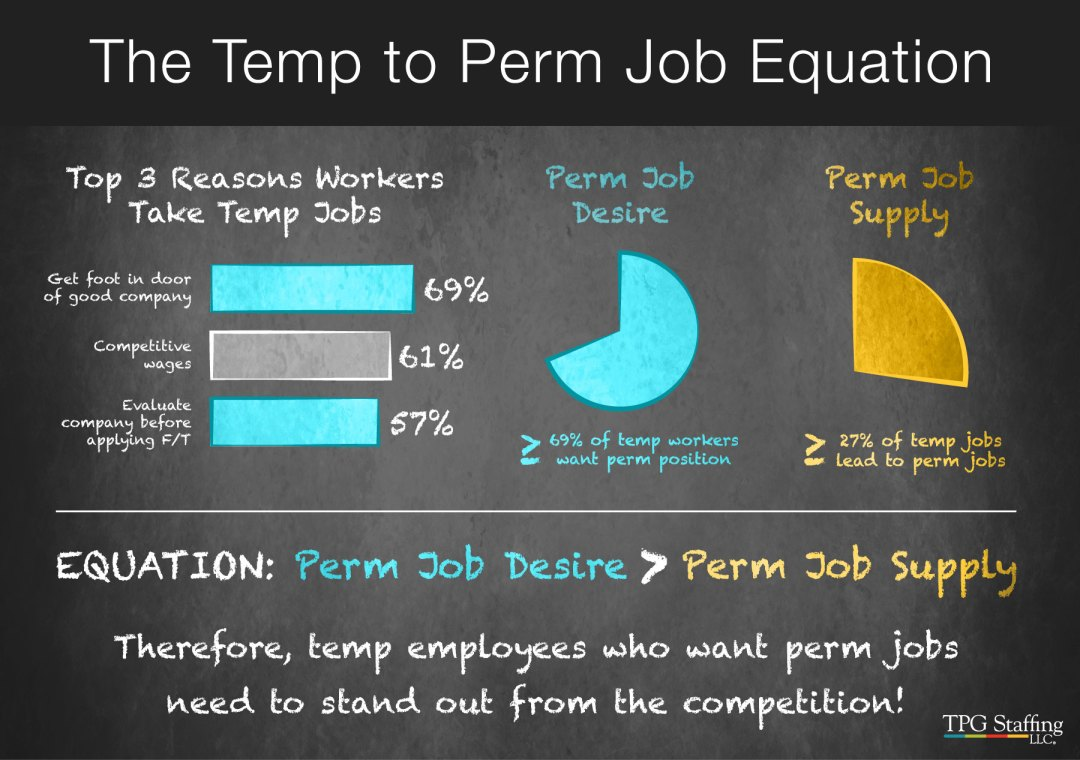 infographic about going temp-to-perm using a chalkboard with bar and pie charts statistics