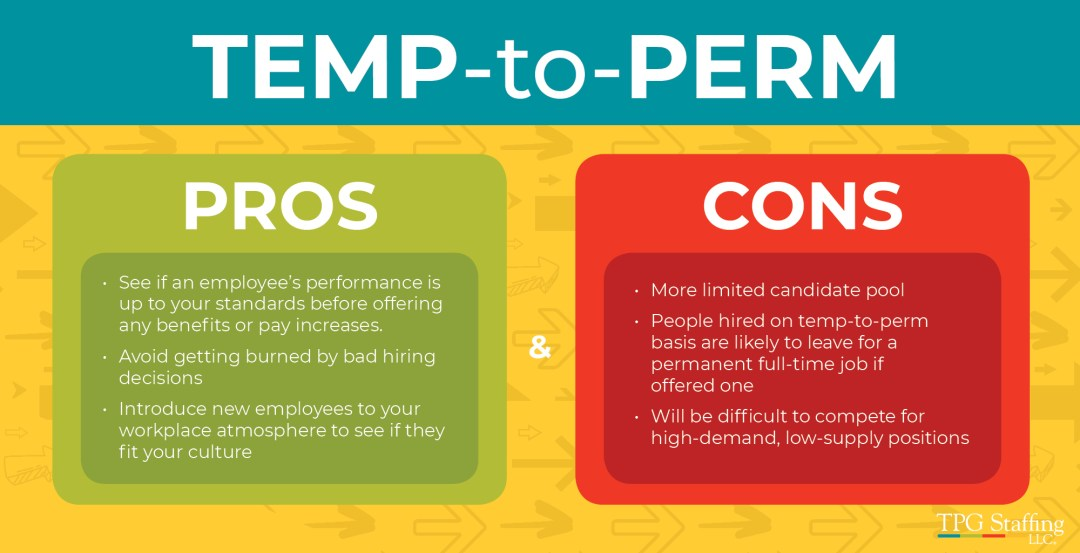 An infographic about the pros and cons of a temp-to-perm hiring strategy.
