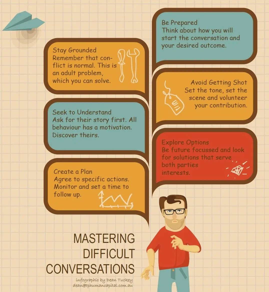 Mastering difficult conversations infographic.  Dean Tuckey, TP Human Capital