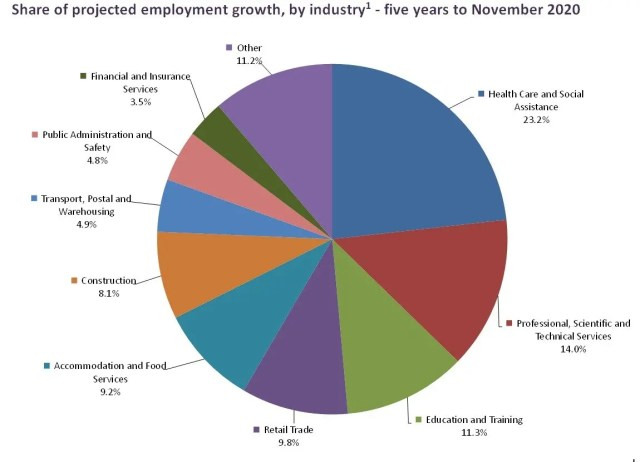 Employment Predictions to 2020.