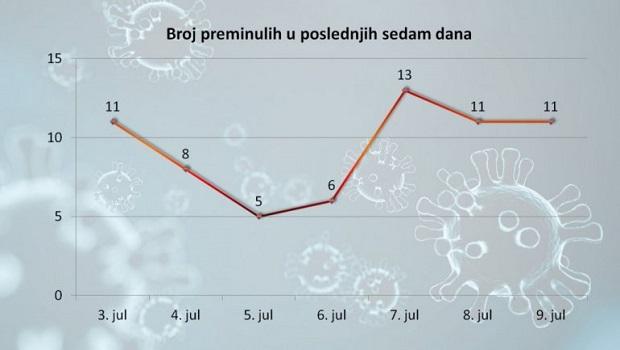 Photo of STANJE I DALJE OZBILJNO: Još 11 osoba preminulo od korone u Srbiji, 266 zaraženih!