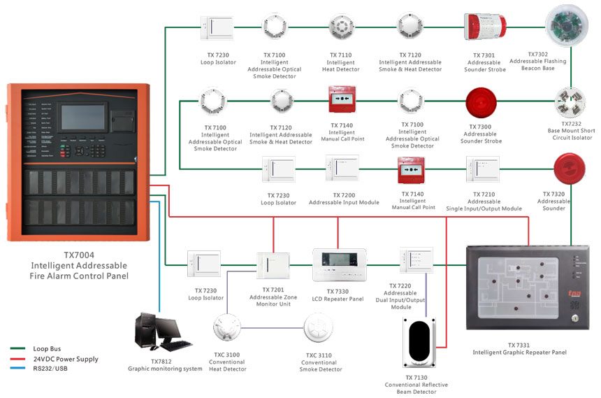 T Alarm Systems