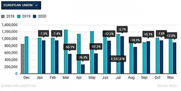 Grafikon prodaje novih automobila u EU27 u prvih 11 mjeseci 2020.