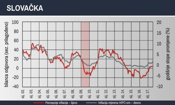 Kretanje percepcije inflacije i inflacije u Slovačkoj