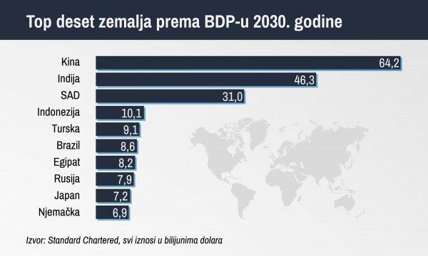 Top deset ekonomskih sila 2030. godine