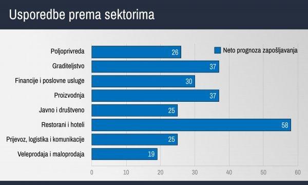 Usporedbe prema sektorima, izvor: ManpowerGroup