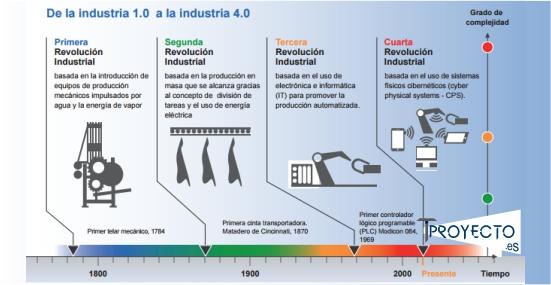 Tproyecto.es - Industria 4.0