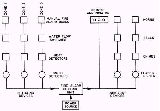 diagram fire alarm line diagram full version hd quality