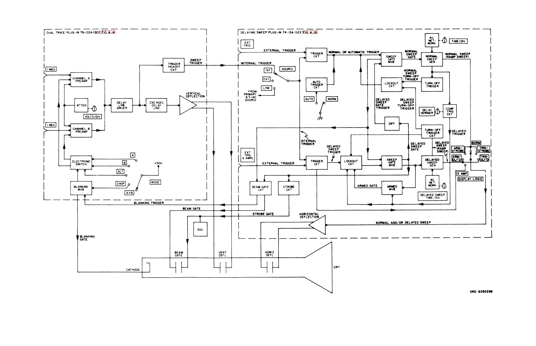 Figure 4 2 Oscilloscope Block Diagram