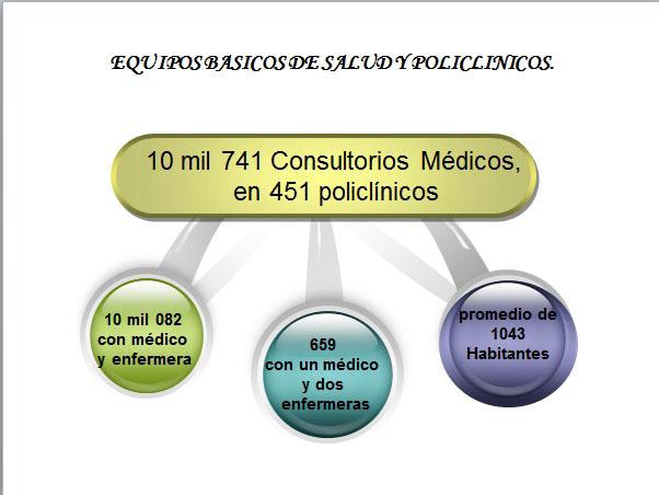 Equipos básicos de salud y policlínicos