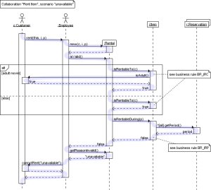UML Sequence Diagrams : A Quick Introduction