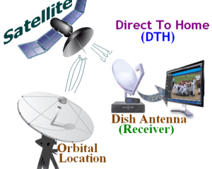free dth system