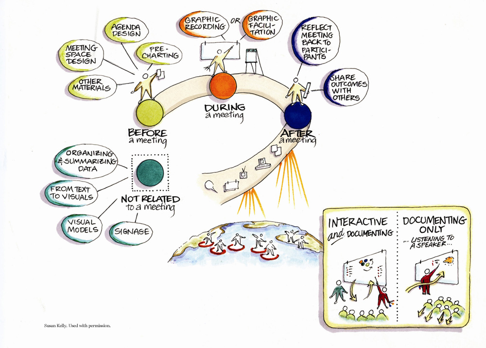 Graphic recording - a whole palette of options before, during and after... (Credits - Susan Kelly)