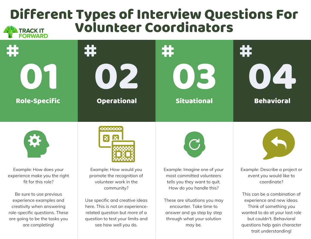Example Interview Questions For Volunteer Coordinators