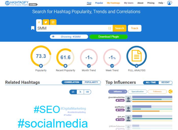 hashtagify analytical dashboard insights