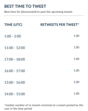 optimize Twitter posting time for maximum engagement