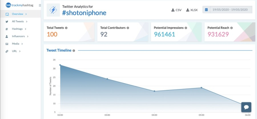 Measure impact of Twitter content strategy