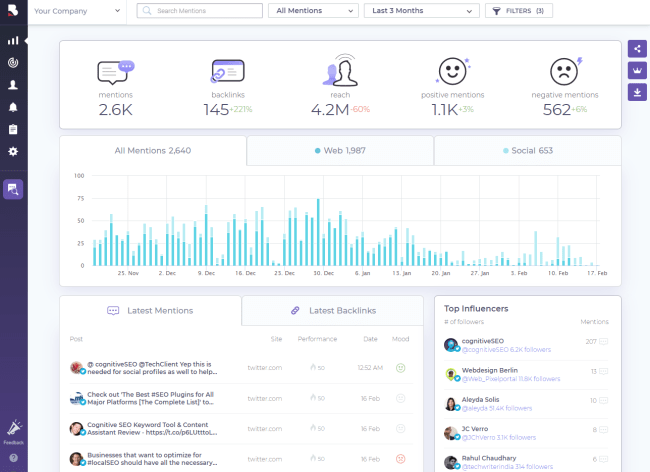 brand mentions hashtag analytics dashboard