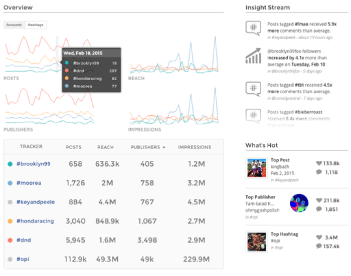 unionmetrcis hashtag analytics dashboard