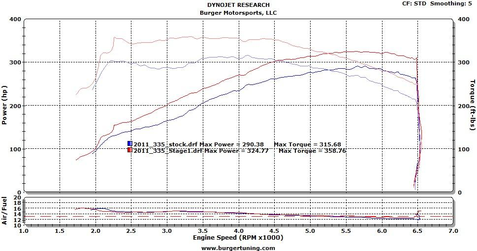 BMS Stage 1 BMW Performance Tuner 1