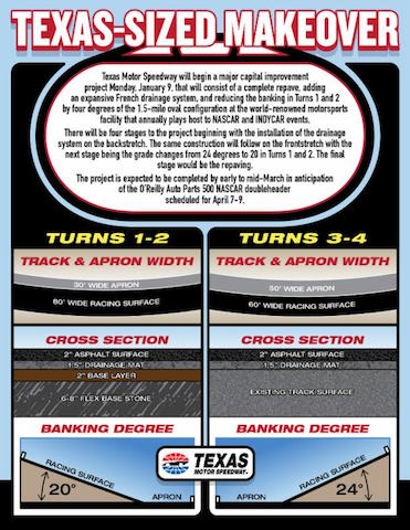 Texas Motor Speedway track upgrades (image courtesy of Texas Motor Speedway)