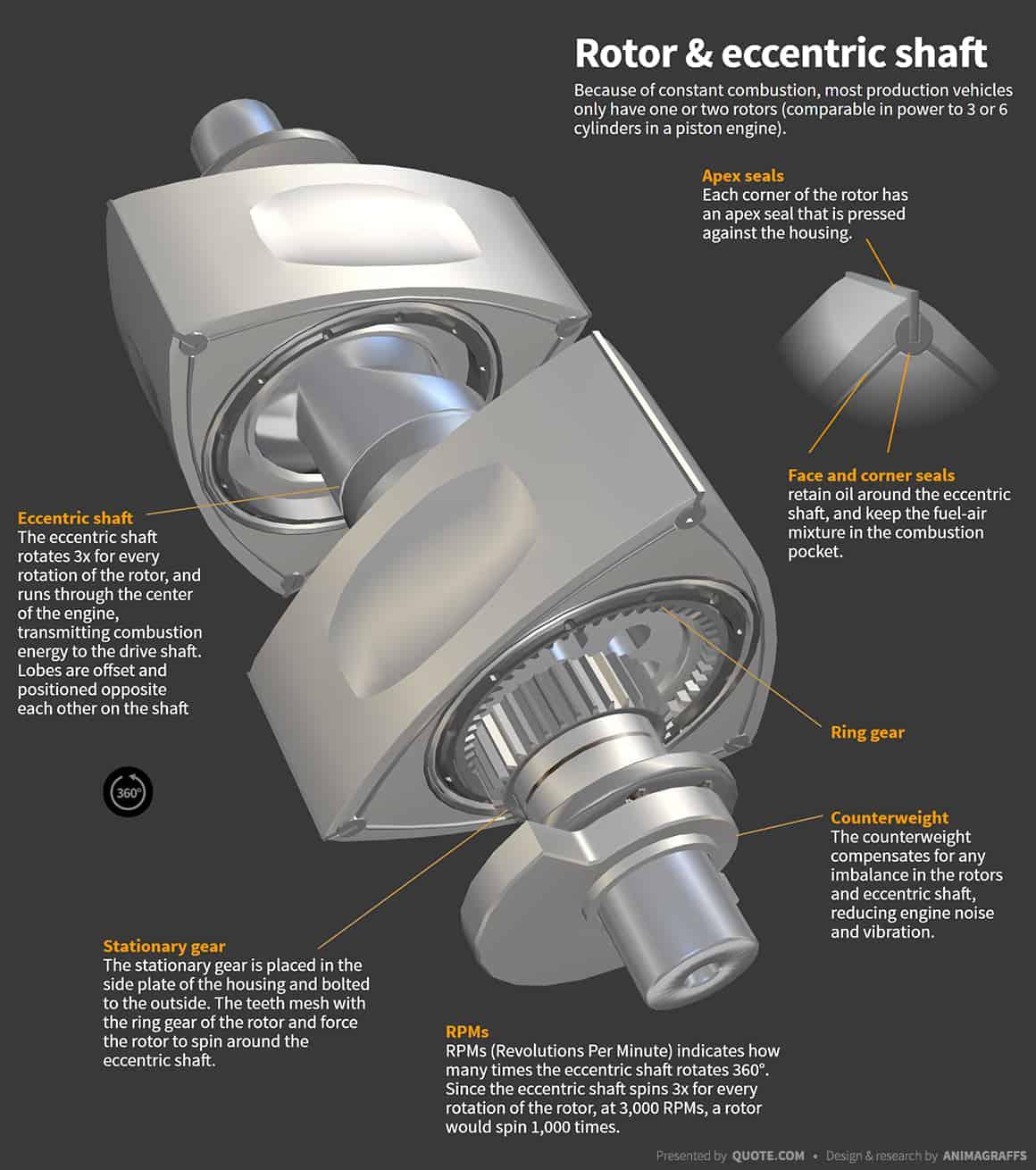 how do wankel rototary engines work rotor-eccentric-shaft
