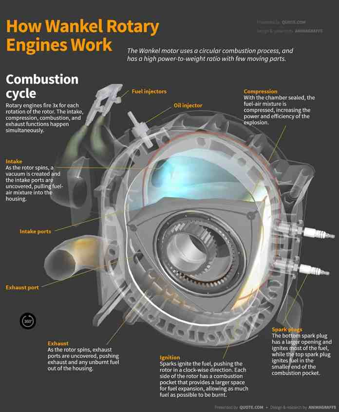 how-wankel-rotary-engines-work 1