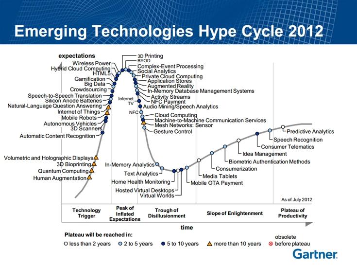 Ciclo de vida das tecnologias
