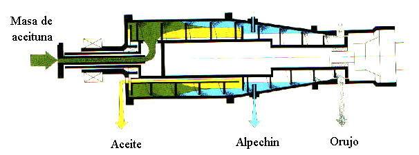 Maquinaria en la almazara: Decanter