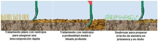 Diferentes usos de las rejas de cultivadores