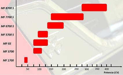 Gráfico de Series de Tractores y Potencias de Massey Ferguson