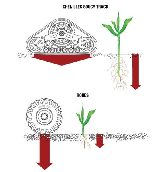 Superficie de contacto de orugas y neumáticos