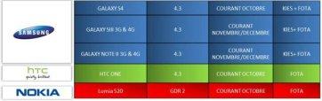 Samsung high end update roadmap