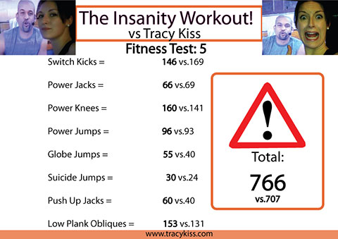 Day 63 Of Insanity: Fit Test 5 Results