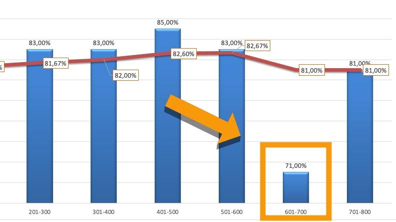 win-rate-71 80% Win Rate: Perché non Guadagno? (Il Lungo Periodo, Pt.1)