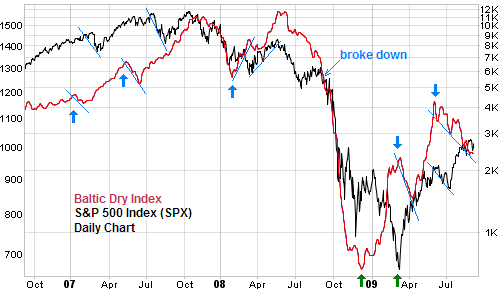 Baltic dry index leading stock market SPX chart comparison Sept 2009