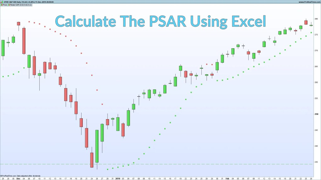 Calculate the PSAR in Excel