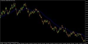 200 period EMA on USD/CHF