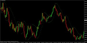 PSAR Indicator on AUD/USD