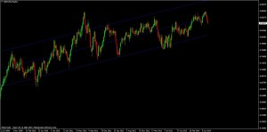 Standard Deviation Channels on the NZD/USD