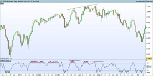 Williams %R on the FTSE 100 Index