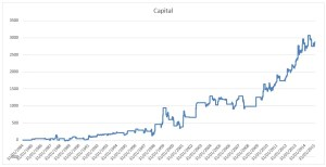 Capital MFI Trading Strategy