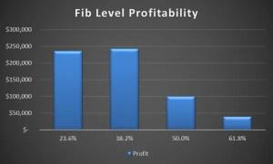 Fib Graph 2