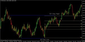 Fibonacci Retracement High-Low