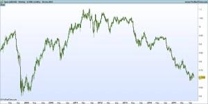 AUD/USD - 2008-2015