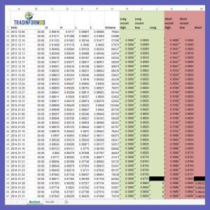 Tradinformed Fibonacci Linear Regression Backtest