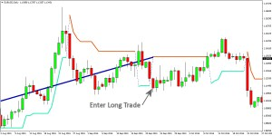 Forex SuperTrend Trading Strategy on EURUSD