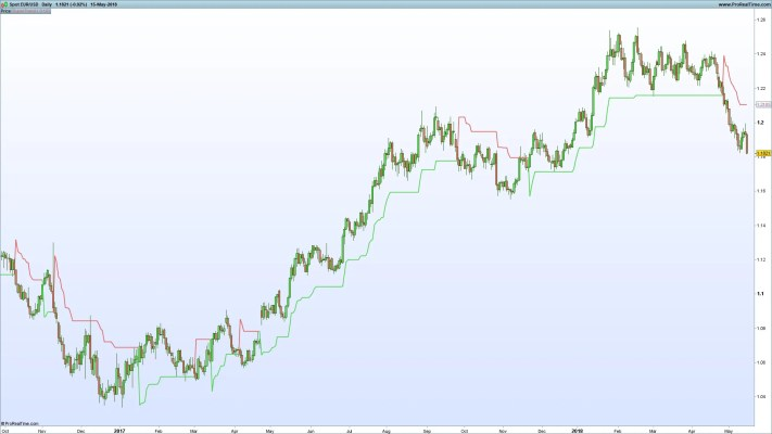 Tradinformed EUR/USD SuperTrend