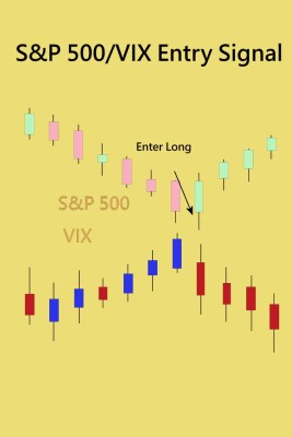 VIX S&P 500 Entry Signal