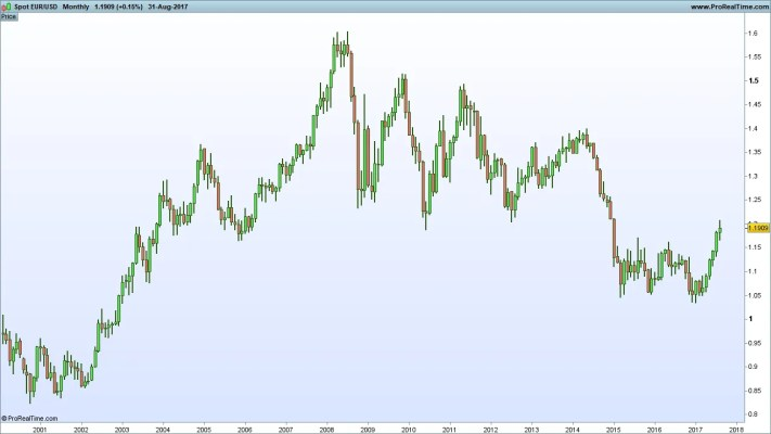 EUR/USD 2000-2017